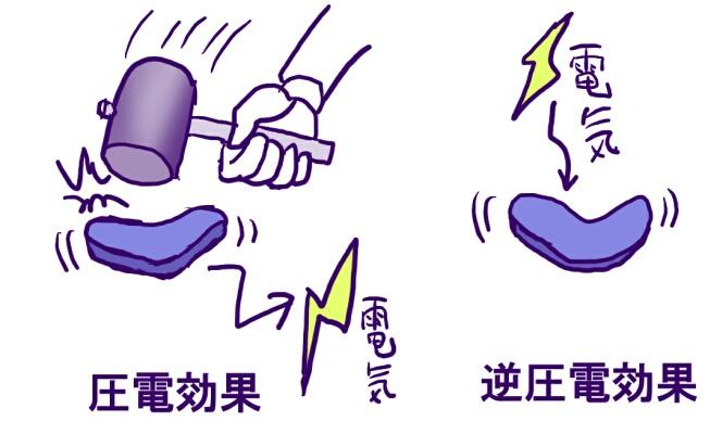 圧電効果 - Piezoelectricity - ...
